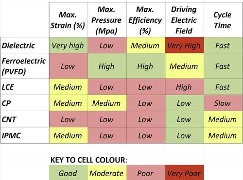A comparison of the main types of electroactivated polymers (EAPs) by maximum strain, pressure and efficiency, as well as the driving electric field and cycle time.   (Source: IDTechEx)