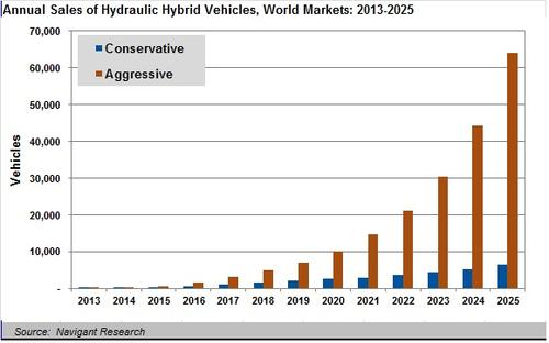 Navigant Research's study was broken into conservative and aggressive scenarios. The aggressive scenario assumes the success of hydraulic hybrids in automobiles, as well as in heavy-duty vehicles. (Source: Navigant Research)