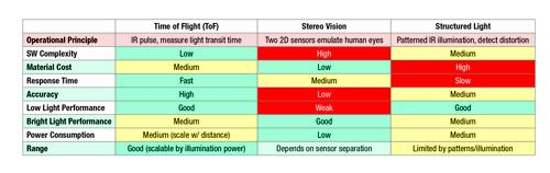 Table 1. A summary of the strengths and weaknesses for these three systems.(Source: Texas Instruments)