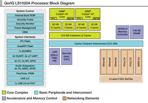 All three members of Freescale's LS1 family incorporate dual ARM Cortex A7 cores. The LS1020A processor (shown) is targeted at enterprise and consumer networking, as well as gateways and security appliances.   (Source: Freescale Semiconductor)