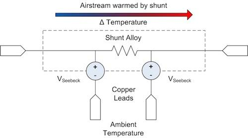Figure 3: Shunt temperature gradient from self-heating.