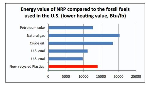 The potential energy value of US non-recycled plastics (NRPs) compared to fossil fuel energy sources shows that NRPs have a higher energy value than coke and coal, as measured in BTUs per lb.   (Source: Gershman, Brickner & Bratton/Columbia University Earth Engineering Center)
