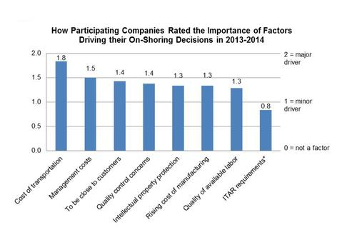 While a number of factors are driving onshoring, the leading factor is transportation.