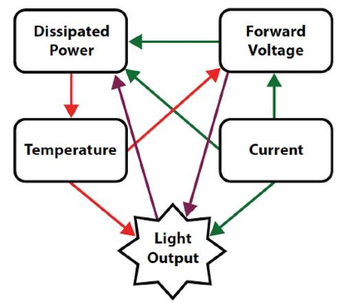 Figure 4. Mutual dependence of LEDs major operating characteristics.