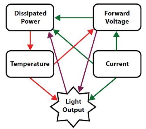 Figure 4. Mutual dependence of LEDs major operating characteristics.