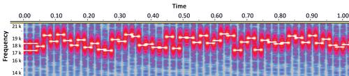 The Fraunhofer Institute for Communication's signal spectrogram of their frequency-hopping algorithm.   (Source: Journal of Communications)