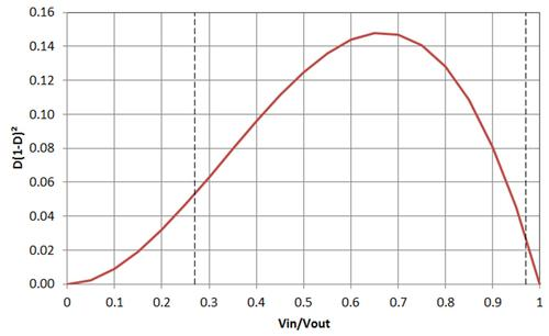 Figure 1. The maximum required inductance for CCM occurs when VIN/VOUT = 2/3.