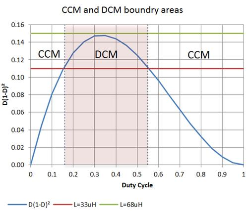 Figure 3. Duty cycle can impact the operating mode of a boost converter.