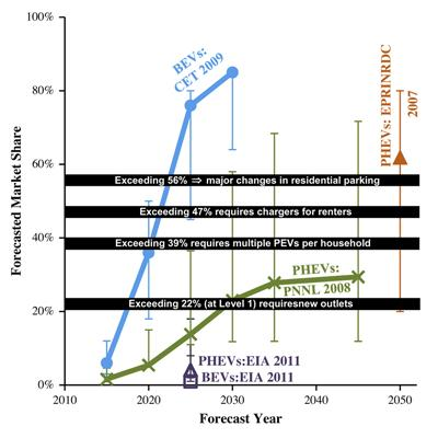 At least two studies have forecast EV adoption rates of 80%. A study by the Center for Entrepreneurship and Technology (blue line) predicts 80% by 2030. The Electric Power Research Institute (brown line) forecasts 80% by 2050. Carnegie Mellon's study, however, argues that changes will be needed to reach such numbers. Exceeding 22%, it said, calls for more residential infrastructure investment to increase access to home outlets. Exceeding 47% calls for chargers to be available to renters. To pass 56%, major changes will be needed in residential parking.  (Source: Carnegie Mellon University)