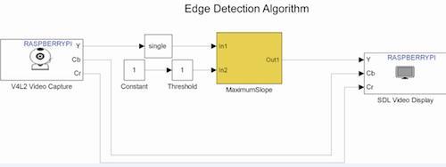 Simulink model with edge detection algorithm.