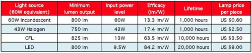 Table 1. Efficacy comparison of various light sources.