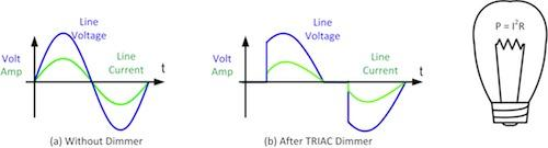 Figure 1. AC voltage and current into a lamp with and without TRIAC dimmer.
