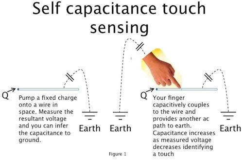 A self-capacitive touch sensing system measures the capacitance from a wire to earth ground. Your finger provides a parallel path and increases the effective capacitance.