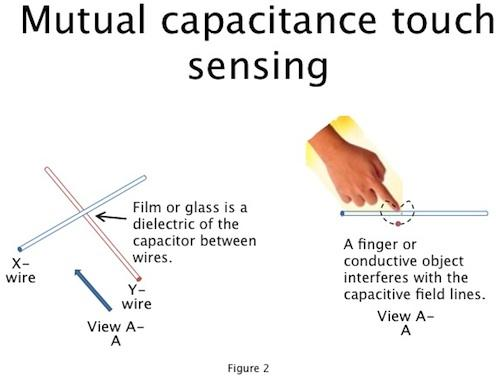 Figure 2. A mutual capacitive touch sensing system measures the capacitance between the x-axis and y-axis wires. It' is more accurate for multi-touch but takes longer to do.