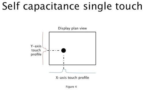 Figure 4. You can map the resultant voltage on the x-axis wires to a capacitive profile. The same goes for the y-axis wires. A single touch point is quick and deterministic.