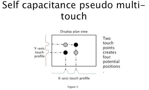 Figure 5. With multiple touch points, a self capacitiveself-capacitive system can get into trouble. Two simultaneous touches could be interpreted as four4 different points. Timing information helps you decide which are valid, but this fails when the points are close together or rotating, or when there are 3 or more touches.