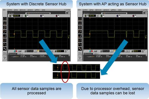 The processing overhead of an application processor can cause important sensor data to be missed, while the specific processing rates of sensor hubs ensure that all sensor data is captured.   (Source: QuickLogic)