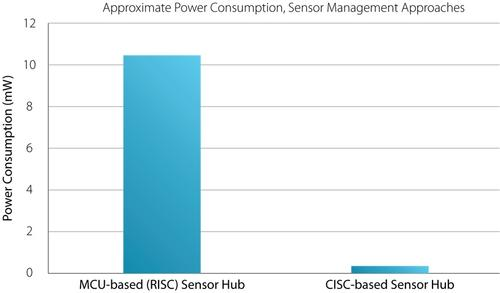 The power consumption of a RISC processing engine is well above that of a CISC engine.   (Source: QuickLogic)