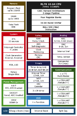 The Renesas RL78 MCU has several low-power modes, such as stop, snooze, and halt, which preserves state; monitor interrupts for event detection; detect low voltage; and keep the real-time clock alive. The 12-bit mixed-signal A/D resolution lets a high-resolution transducer be used and calibrated. The internal  plus or minus 1 percent accuracy oscillator and voltage reference eliminate the need for external components.   (Source: Renesas Electronics America Inc.)