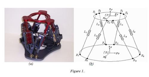 Shown are the Alio HR2 hexapod model (a) and the six link parallel kinematic layout common to hexapod motion systems (b).