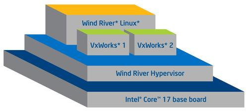Intel Industrial Solutions System Consolidation Series consists of an embedded computer with an Intel Core i7 processor and a virtualization software stack, including Wind River Hypervisor, Wind River VxWorks, and Wind River Linux.  (Source: Intel Corp.)