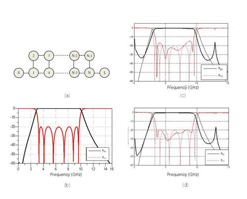 Simulation results of an ultra-wideband filter from 3.1 GHz to 9 GHz: (a) Coupling matrix; (b) Ideal lumped-element response; (c) initial 2D EM simulation response; (d) 3D EM simulation response after optimization.