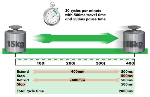 Figure 2: Application example for linear motion at 30 cycles/minute and 15 kg load.