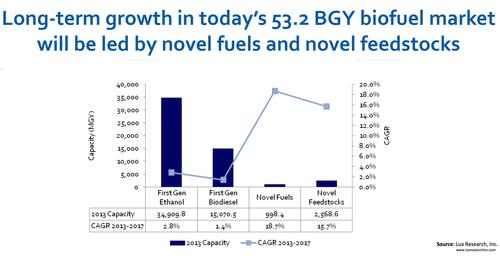 The biofuels industry is about to make the transition to next-generation, non-food-based feedstocks. The bad news is, this transition will slow capacity growth by a lot between now and 2017. But that means growth slows, not that capacity declines.  (Source: Lux Research)