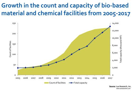 The manufacturing capacity of bio-based materials and biochemicals, including those going into bioplastics, will increase sharply by 2017. At scale, and in theory, they will be produced at costs competitive with petro-based chemicals and materials. The majority will continue to be based on first-generation feedstocks like corn.(Source: Lux Research)
