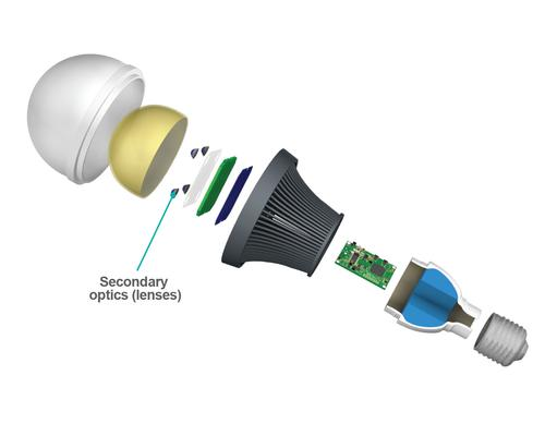 Dow Corning has introduced optical silicone materials that will help LED lamp and luminaire makers expand design possibilities and speed up manufacturing. One of them, MS-1001 Moldable Silicone, is especially well suited for the secondary optics in a typical LED lamp design shown here, due to its high hardness.(Source: Dow Corning)