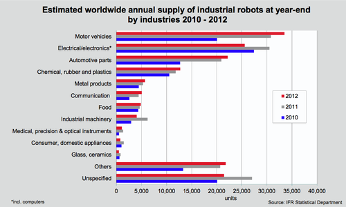 The International Federation of Robotics reports that global sales of industrial robots decreased by 4% in 2012 over 2011. Electrical/electronics manufacturing took the biggest hit: it was down by 13%. Compared to the crash a few years ago this is still good news for the industry, and most manufacturing sectors rose slightly.
