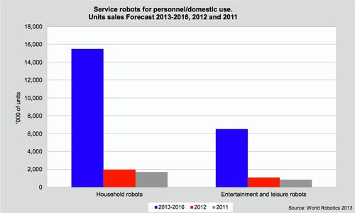 Personal and domestic service robot sales are also expected to grow dramatically from 2013 through 2016. The majority of these robots will be used for housework and yard work.   (Source: International Federation of Robotics)