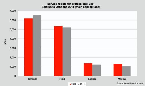 Unlike industrial robots, which suffered a slight overall slump in 2012, service robots continue to be increasingly in demand. The majority are used for defense, such as unmanned aerial vehicles (UAVs); and agriculture ('field') applications, such as milking robots.   (Source: International Federation of Robotics)