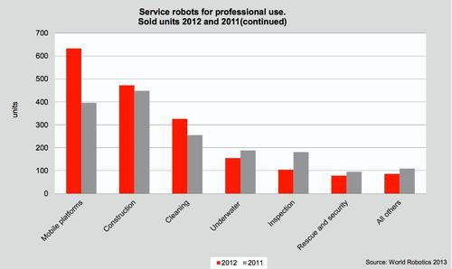 Other categories of professional service robots are sold in much smaller units. Some of the biggest growth from 2011 to 2012 in these groups was in robots used in cleaning, construction, and mobile platforms.   (Source: International Federation of Robotics)