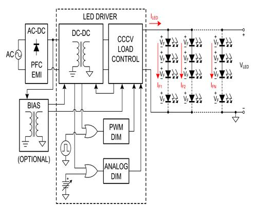 Figure 1. Industrial LED lighting, simplified system block diagram.  (Source: Fairchild Semiconductor)