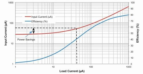 Figure 1. Efficiency and battery current (input current) of the TPS62231 step-down converter at a 3.6V input. Moving from a 50-muA to a 5-muA load current operating point provides less than two times the reduction of battery current.