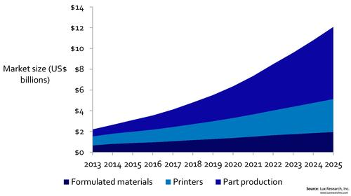 By 2025, Lux Research predicts the overall 3D printing market will be valued at $12 billion. More than 50% of that total, or $7 billion, will be in production parts, up from 13% today. Printers will be worth $3.2 billion, and formulated materials will be $2 billion.