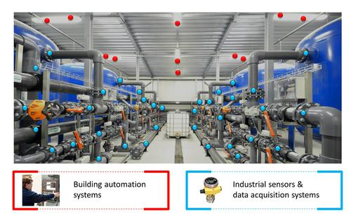 The FRAM-based microcontrollers could serve in building automation on proximity and motion sensors (red), as well as for industrial sensors and data acquisition systems (blue).   (Source: Texas Instruments)