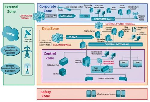 This diagram shows how the Department of Homeland Security envisions a protected industrial network.