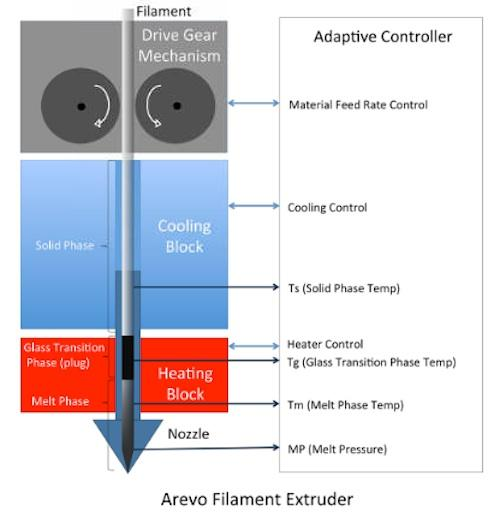 A closed-loop adaptive heating and cooling system maintains precise control of solid, glass transition, and melt phase zones, regardless of extrusion speed. Controlling melt flow rate allows consistent extrusion of materials with different viscosities.   (Source: Arevo Labs)