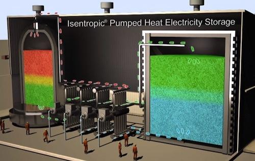 The use of gravel to conduct heat can be implemented as a heat pump, as well as a huge battery.