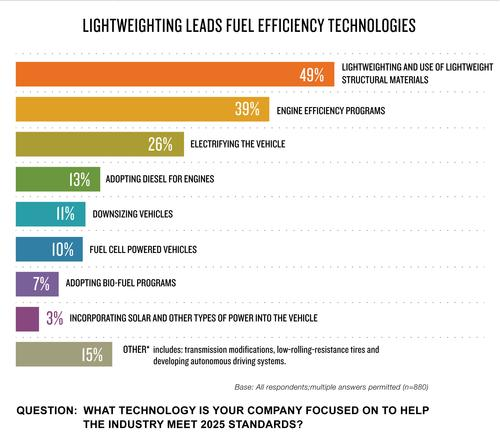 The Dupont-sponsored WardsAuto survey tracks the impact of the 2025 Corporate Average Fuel Economy (CAFE) Standards on automotive designers and other engineers. This year, lightweighting dominates the discussion of fuel-efficiency technologies.  (Source: 2014 WardsAuto/DuPont)