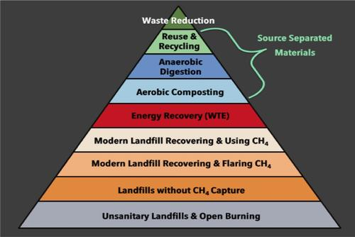 Most organizations involved in waste management recognize that waste recycling and composting are more desirable than converting waste to energy. But that means the sources of the waste must be separable. When that's not the case, such as with non-recycled plastic, then the next-most desirable level on the hierarchy of sustainable waste management is energy recovery.  (Source: Earth Engineering Center/Columbia University)