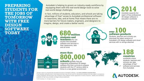 A breakdown of Autodesk's commitment to offering free software to students, teachers and academic institutions worldwide to support STEAM education. br>(Source: Autodesk) Click to Enlarge