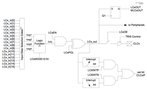Figure 1: Microchip PIC16(L)F1503 CLC Block Diagram  (Source: Microchip)