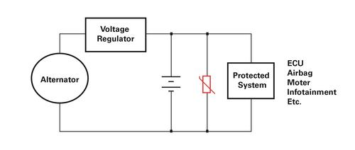 Figure 4. Use an AUMOV varistor to protect vehicle subsystems like airbags and infotainment systems from alternator transients. As shown in the diagram, use it as a shunt for the transient surge to protect the DC power line against the surge.   (Source: Littelfuse)