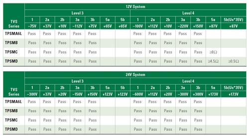 Table 1. Automotive TVS diode compliance with various surge levels in 12V/24V powertrains.  Click here for a larger version.   (Source: Littelfuse)