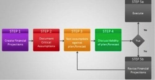 An example of a manufacturing process flow diagram; the IoT curriculum will provide the opportunity for students to design an assembly build document for the health thermometer product.