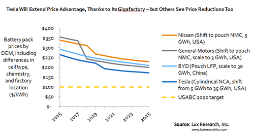 A new study from Lux Research predicts that Panasonic-Tesla battery prices will hit $172/kWh by 2025, while Nissan's NMC-based batteries will come in at $261/kWh.   (Source: Lux Research Inc.)