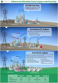 A schematic illustration from Fuel Cell Energy compares its carbon capture technology to convention techniques. Click here for a larger version.   (Source: Fuel Cell Energy)